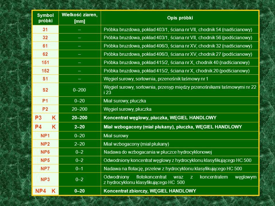 P3 K P4 K NP4 K Symbol próbki Wielkość ziaren, [mm] Opis próbki 31 –